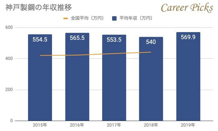 神戸製鋼の年収推移
