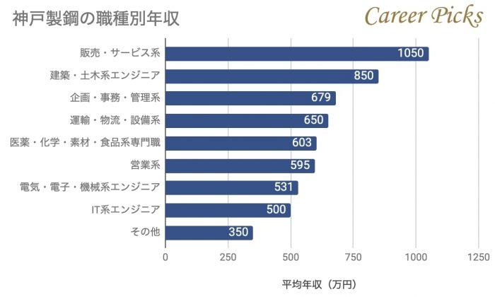 神戸製鋼の職種別年収