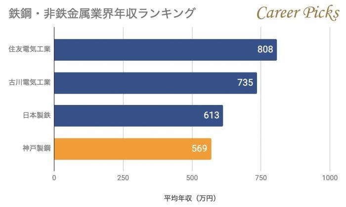 鉄鋼・非鉄金属業界年収ランキング