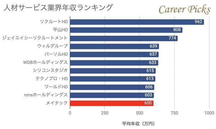 人材サービス業界年収ランキング