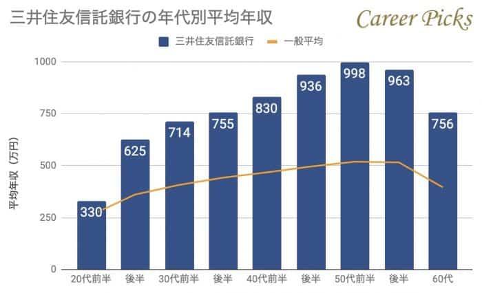 三井住友信託銀行の年代別平均年収