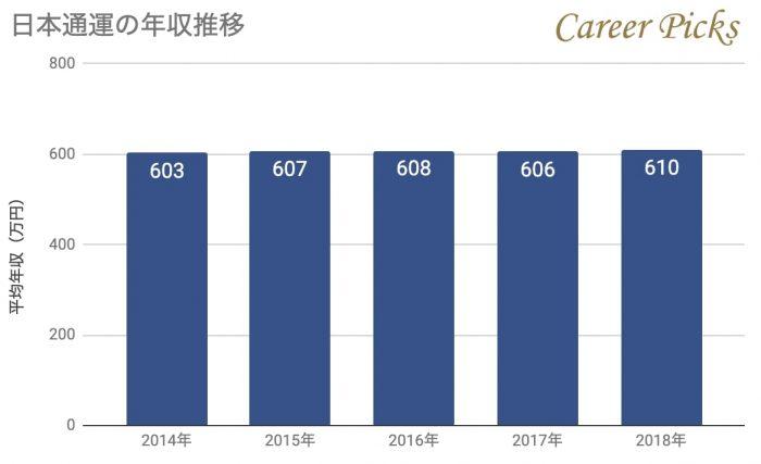 日本通運年収推移