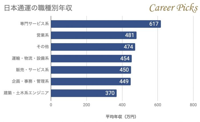日本通運の職種別年収