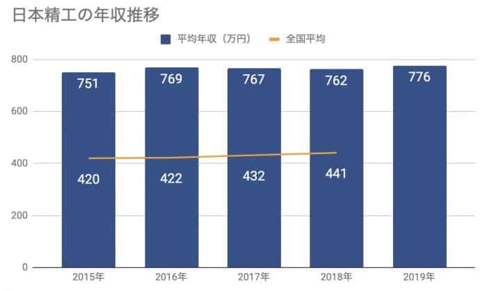 日本精工の年収推移