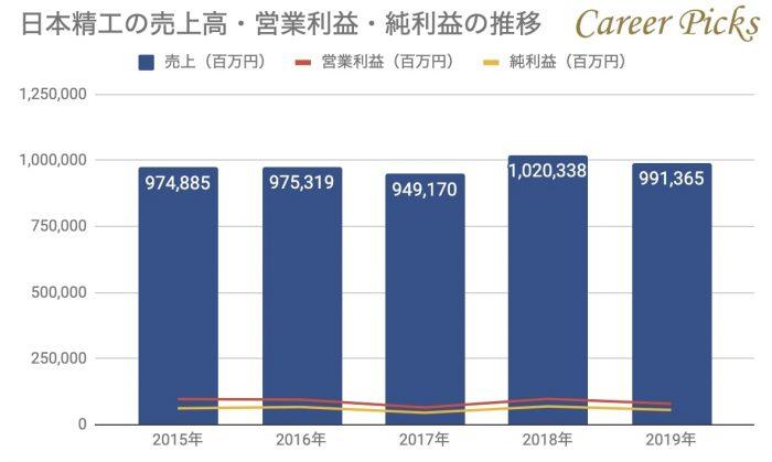 日本精工の売上高・営業利益・純利益の推移