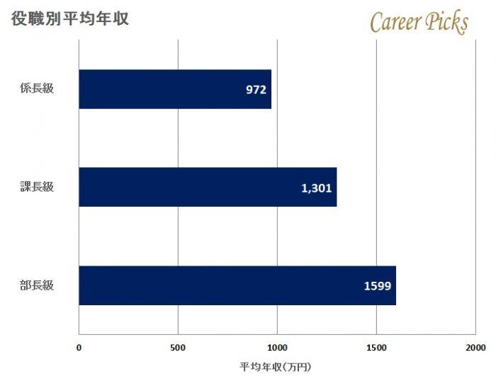 積水ハウスの役職別平均年収