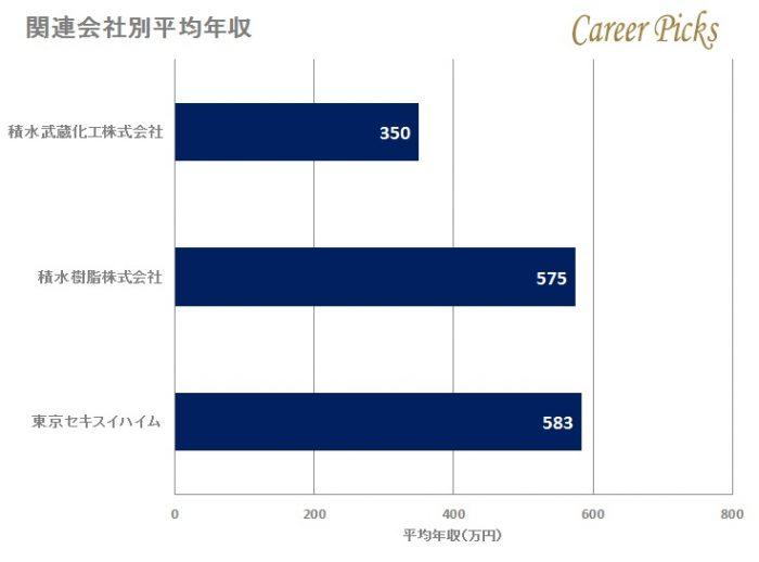 積水化学の関連会社別平均年収