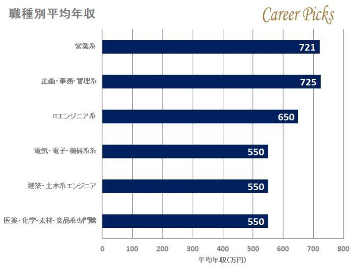 積水化学の職種別平均年収