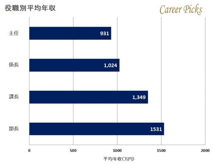 積水化学の役職別平均年収