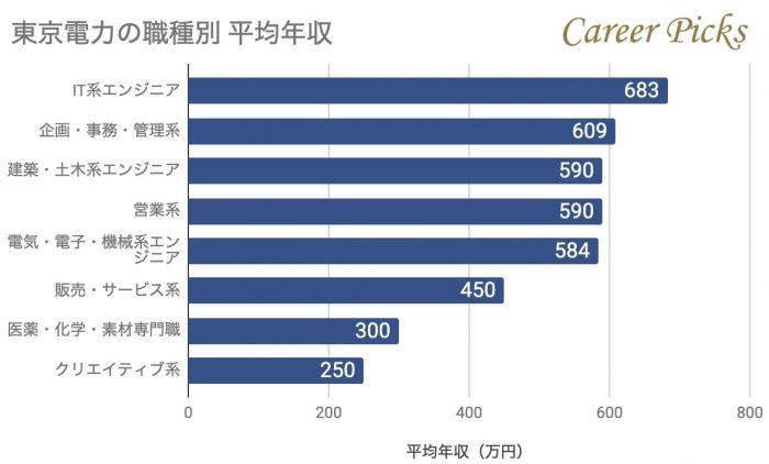 東京電力の職種別年収