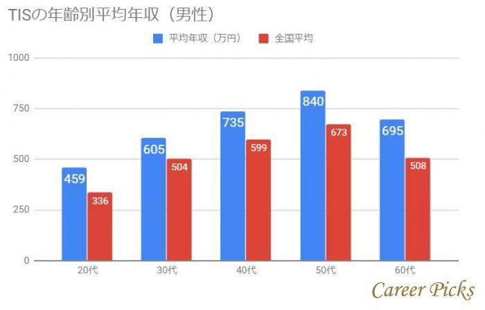 TISの年齢別平均年収(男性)