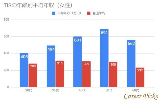 TISの年齢別平均年収(女性)
