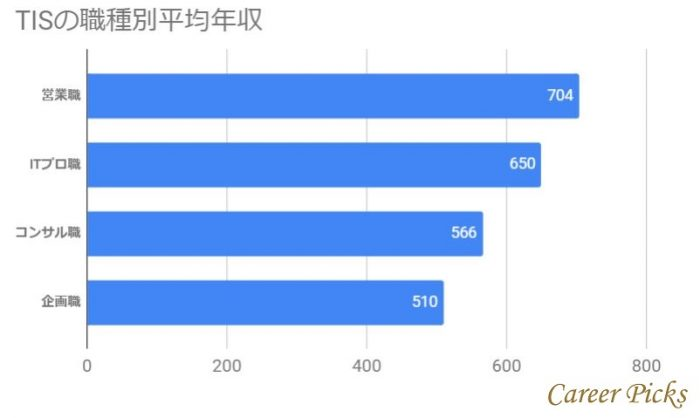 TISの職種別平均年収