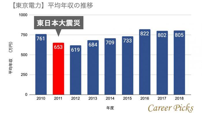 東京電力の年収推移