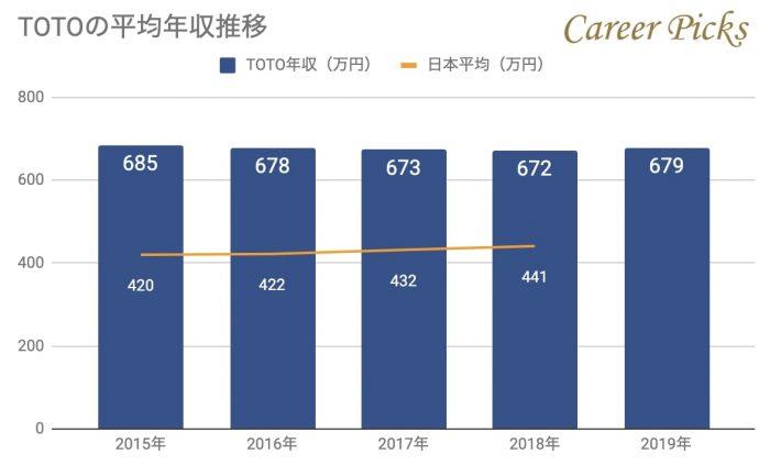 TOTOの平均年収推移