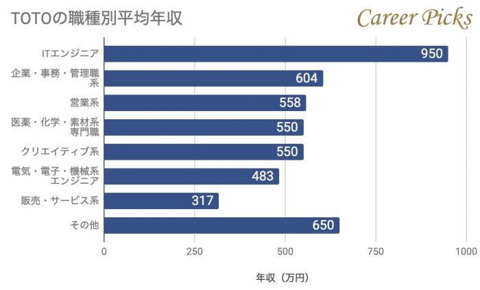 TOTOの職種別平均年収