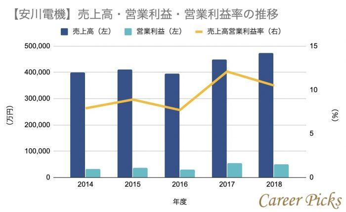安川電機の業績グラフ