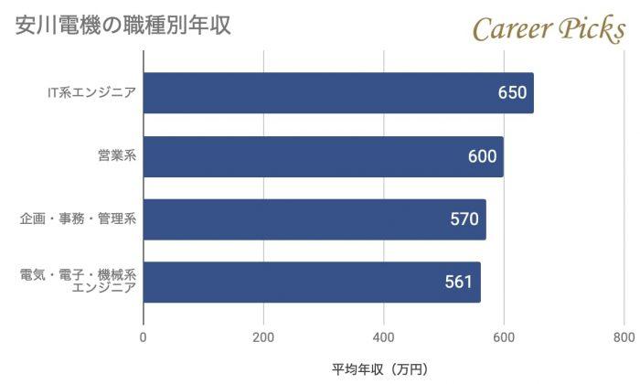 安川電機の職種別年収