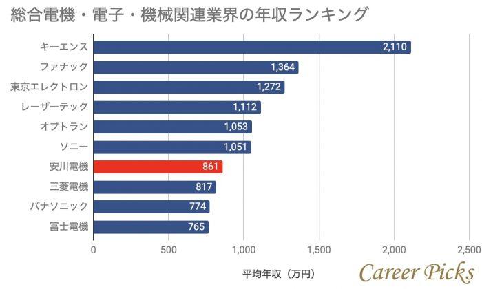 総合電機・電子・機械関連業界の年収ランキング