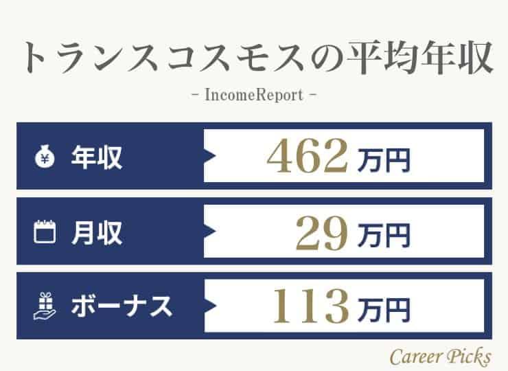 トランスコスモスの平均年収