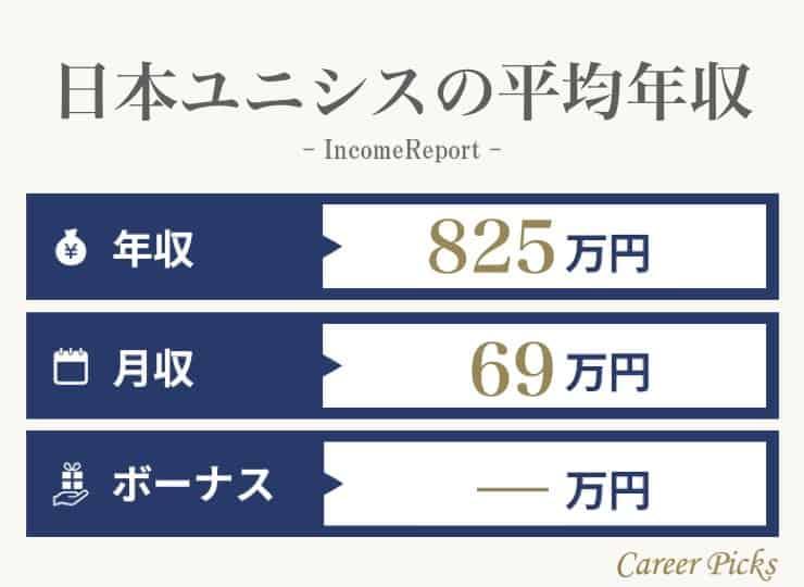 日本ユニシスの平均年収