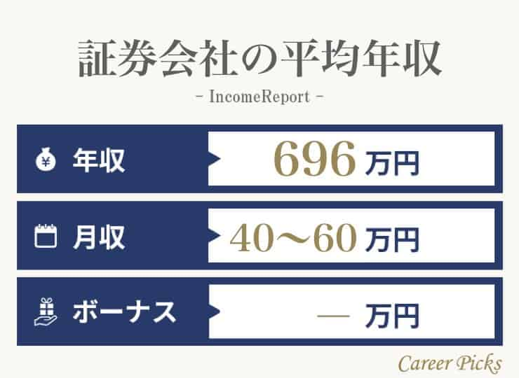 証券会社の平均年収