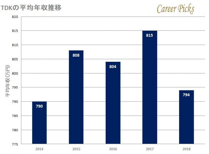TDKの平均年収推移