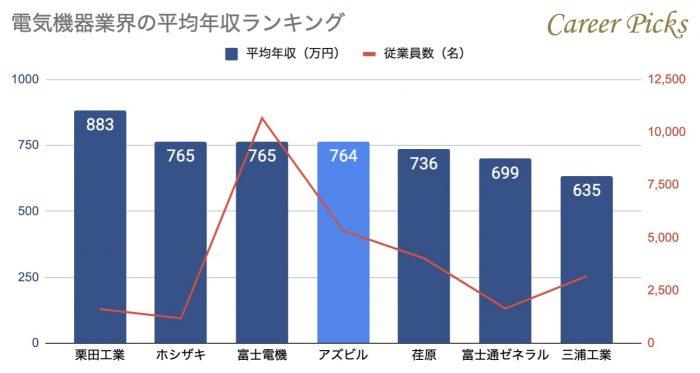 電気機器業界の平均年収ランキング
