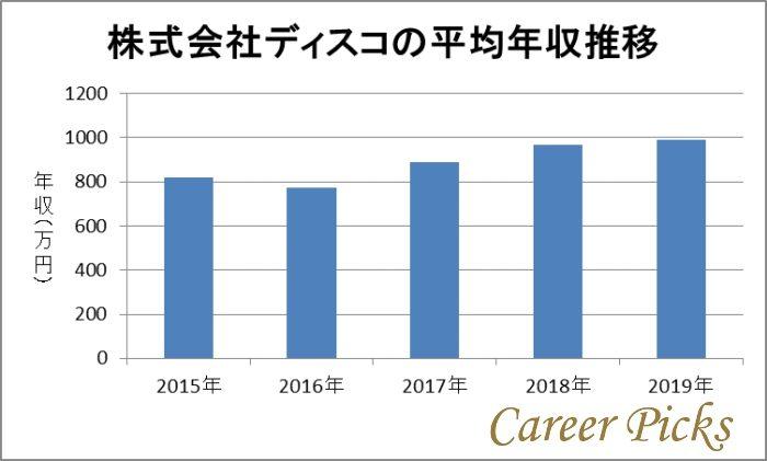 株式会社ディスコの平均年収推移グラフ