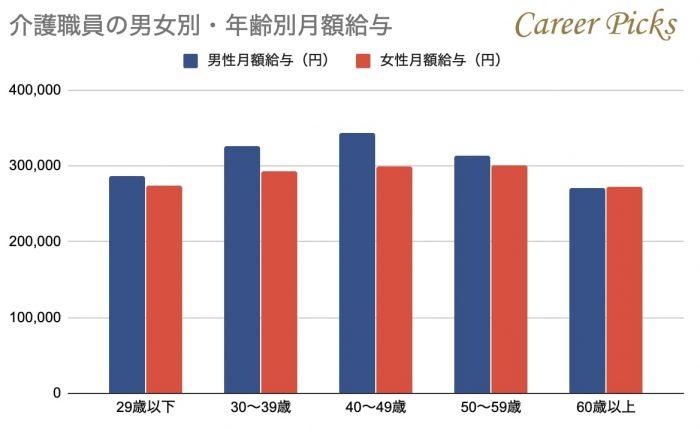 介護職員の男女別・年齢別の平均給与