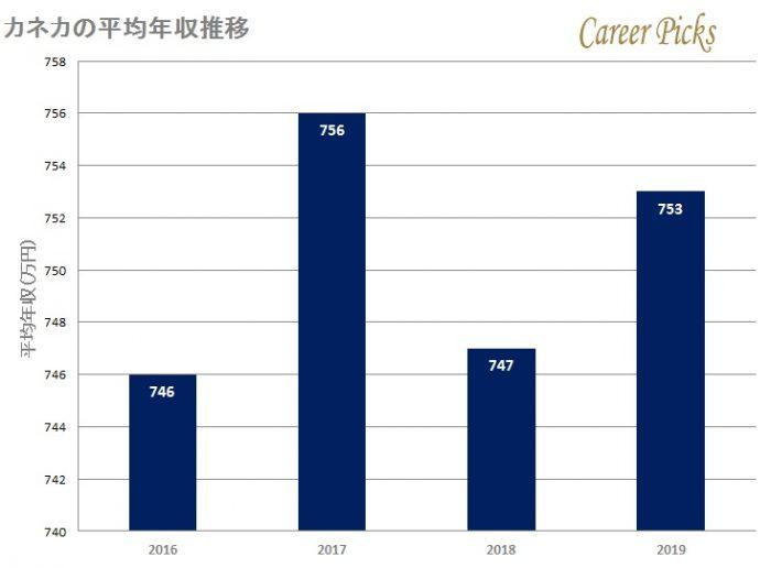 カネカの平均年収推移