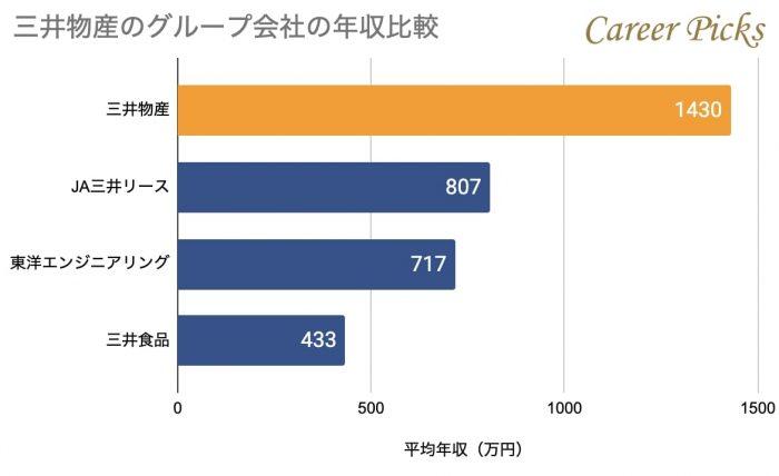 三井物産のグループ会社の年収比較
