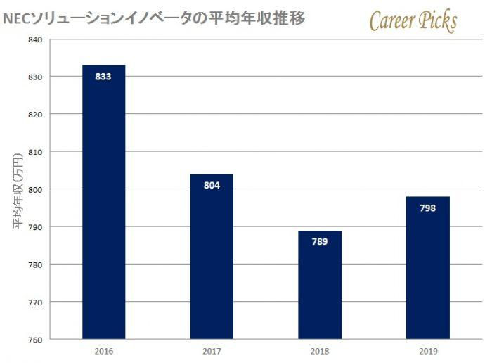NECソリューションイノベータの平均年収推移
