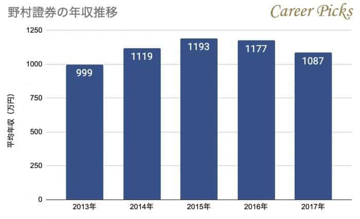 野村證券の年収推移