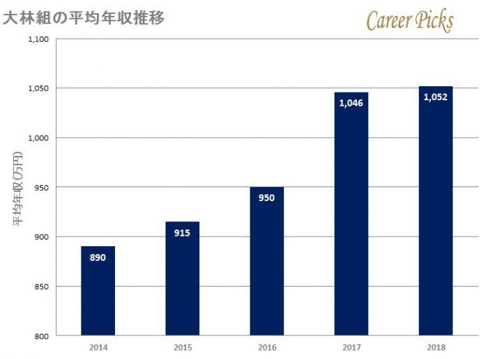 大林組の平均年収推移