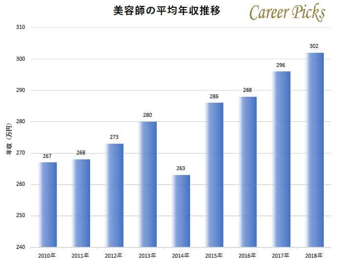 美容師の平均年収推移