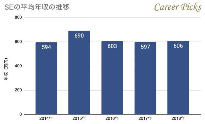 SEの平均年収推移