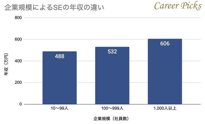SEの企業規模別年収