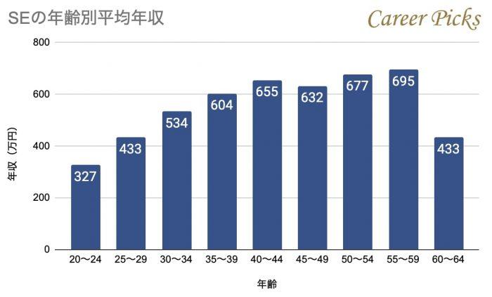 SEの年齢別年収