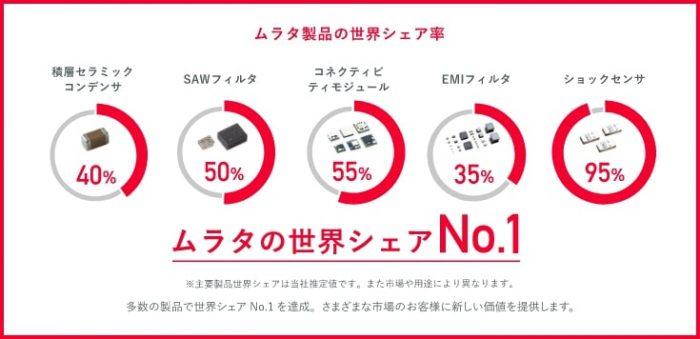 村田製品の世界シェア率