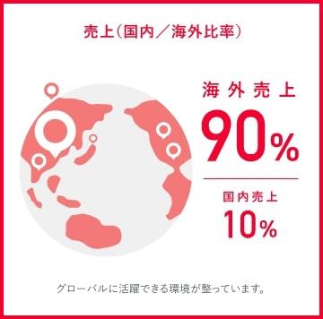 村田製作所売上国内海外比率