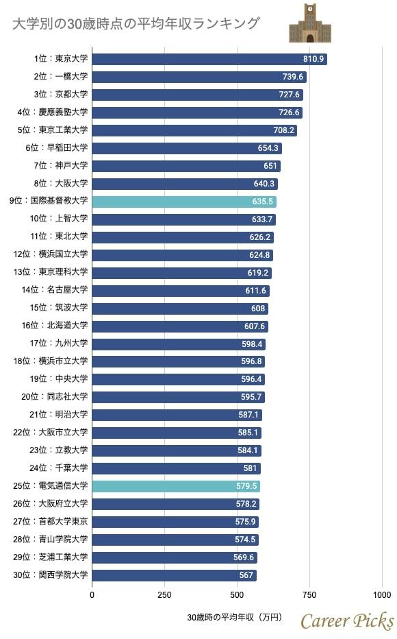 大学別30歳時点の平均年収ランキング