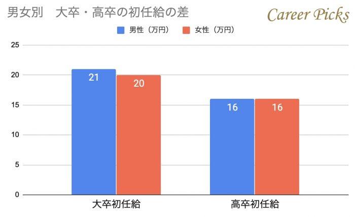 男女別大卒・高卒の初任給の差