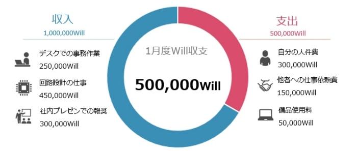 社内リソースWill