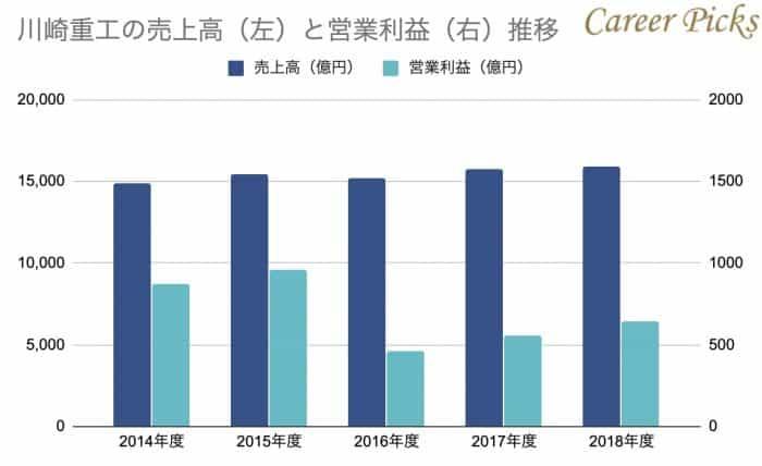 川崎重工の売上高と営業利益の推移