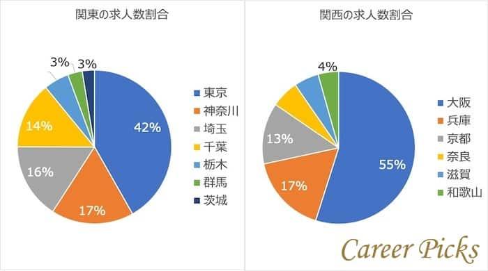 アイデムスマートエージェントの地域別求人数の割合