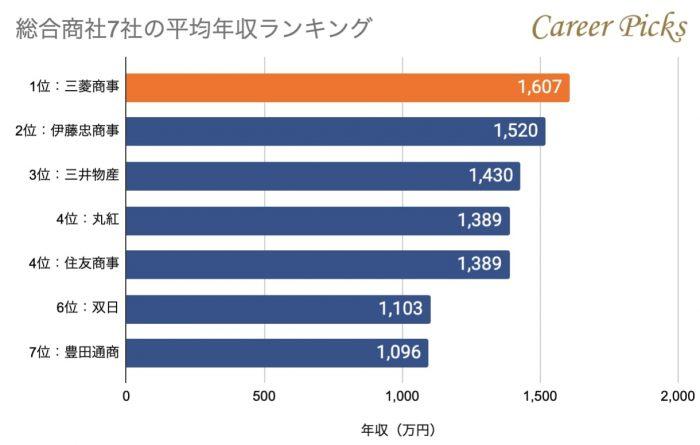 総合商社7社の平均年収ランキング