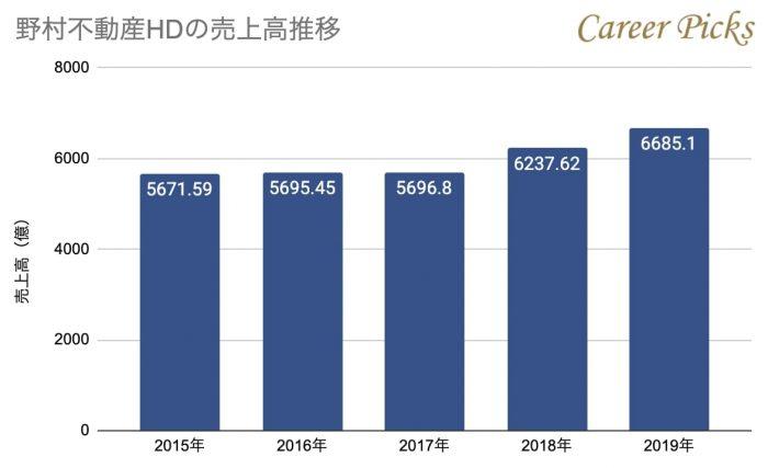 野村不動産HDの売上高推移