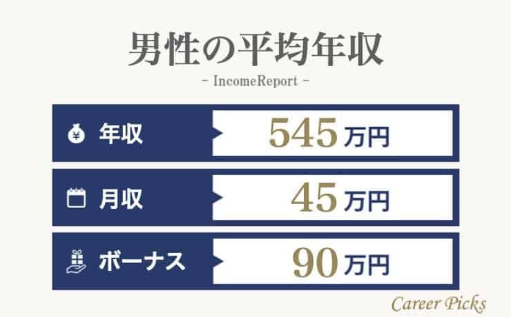 男性の平均年収