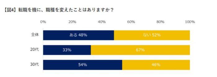 エン・ジャパン|未経験転職に関するアンケート